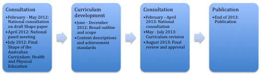 Draft timeline for the development of the Australian curriculum: health and physical education.